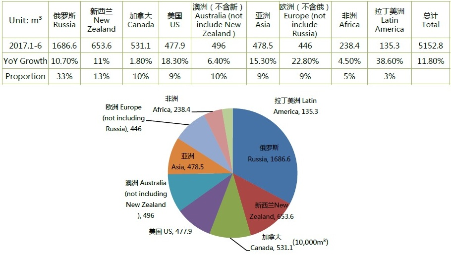 Поставка пиломатериалов на экспорт в китай